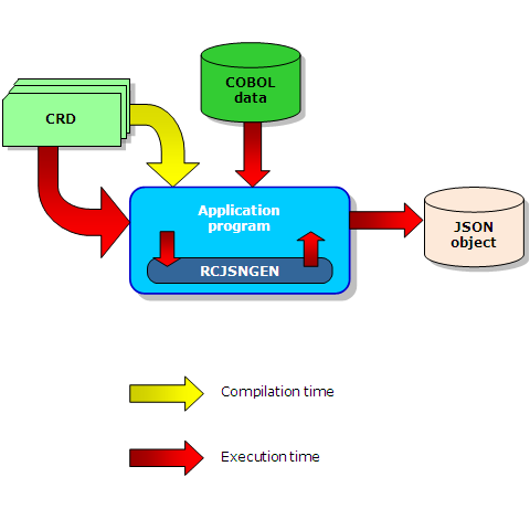 COBOL JSON Interface Flowchart